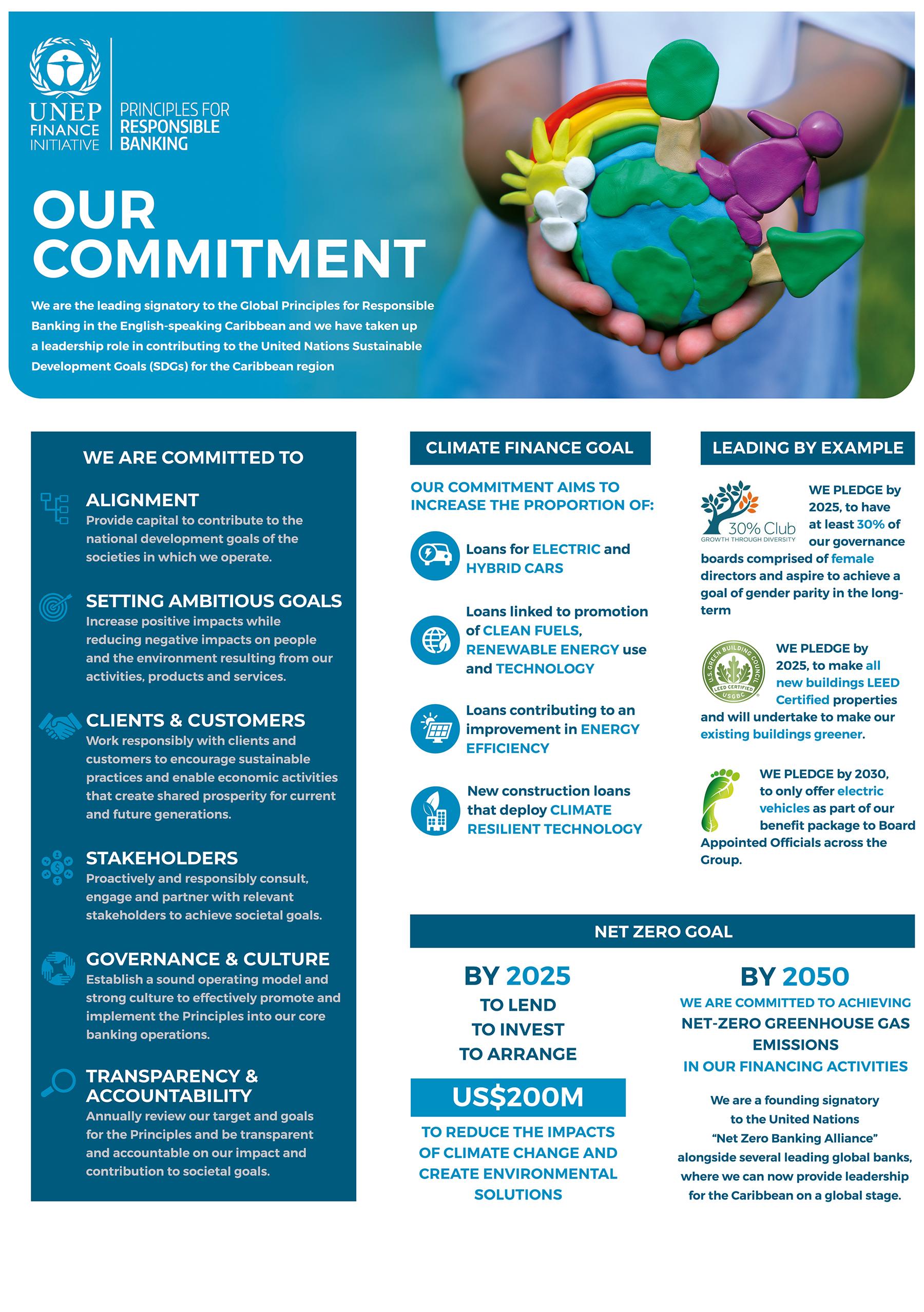 Principles of Responsible Banking